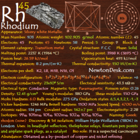 Rhodium Rh (Element 45) of Periodic Table