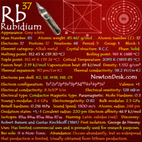 Rubidium Rb (Element 37) of Periodic Table