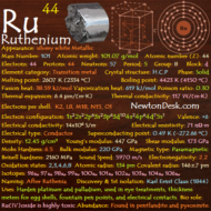 Ruthenium Ru (Element 44) of Periodic Table