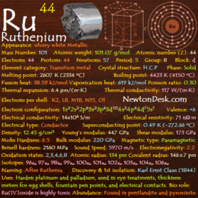 Ruthenium Ru (Element 44) of Periodic Table
