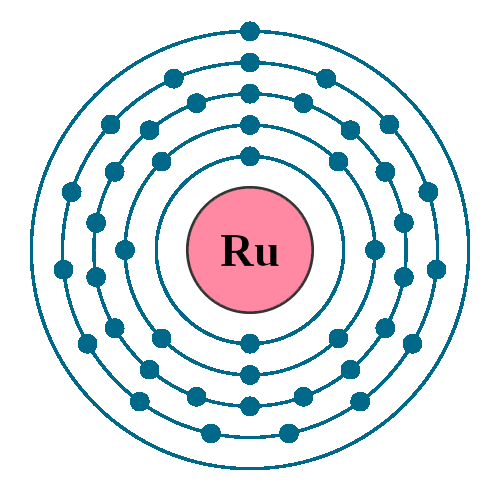 Ruthenium electron configuration