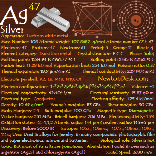 Silver Ag (Element 47) of Periodic Table