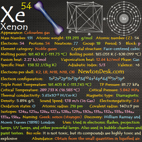 Xenon xe element 54 of periodic table elements flash cards xenon xe element 54 of periodic table urtaz Image collections