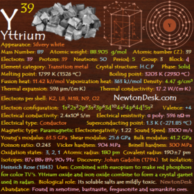 Yttrium Y (Element 39) of Periodic Table