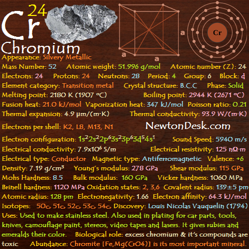 Chromium Cr (Element 24) of Periodic Table