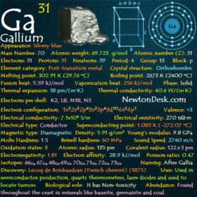 Gallium Ga (Element 31) of Periodic Table