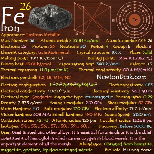 Iron Fe (Element 26) of  Periodic Table