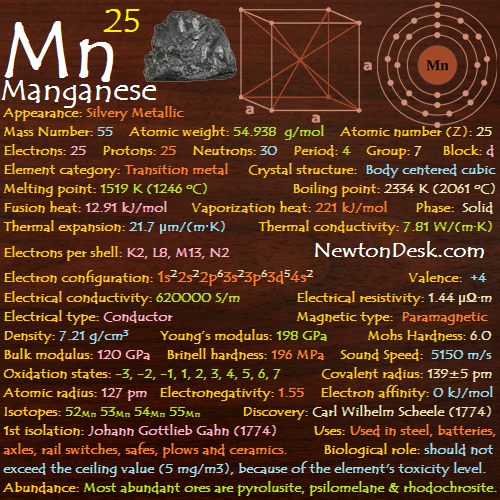 Manganese Mn (Element 25) of Periodic Table