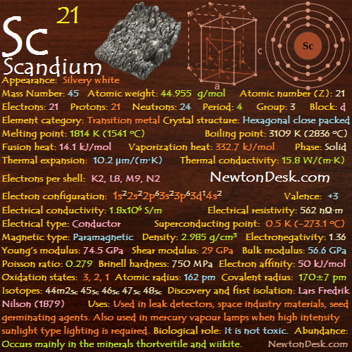 Scandium Sc (Element 21) of Periodic Table