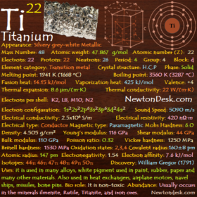 Titanium Ti (Elements 22) of Periodic Table