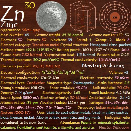 Zinc zn element 30 of periodic table elements flashcards zinc zn element 30 of periodic table urtaz Choice Image