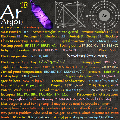 Argon Ar (Element 18) of Periodic Table