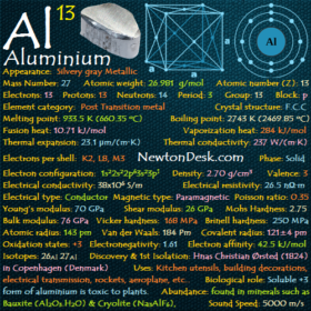 Aluminium Al (Element 13) of Periodic Table