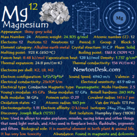 Magnesium Mg (Element 12) of Periodic Table