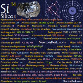 Silicon Si (Element 14) of Periodic Table