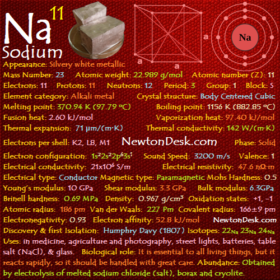 Sodium Na (Element 11) of Periodic Table