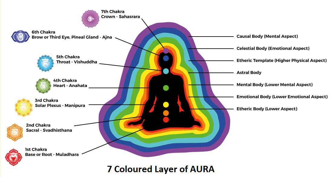 coloured layer of aura