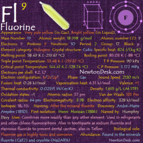 Fluorine F (Element 9) of Periodic Table