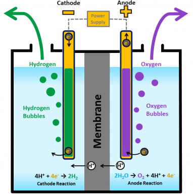 Hydrogen and Oxygen by electrolysis of water