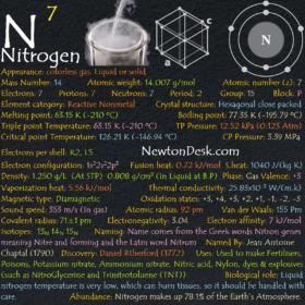 Nitrogen N (Element 7) of Periodic Table