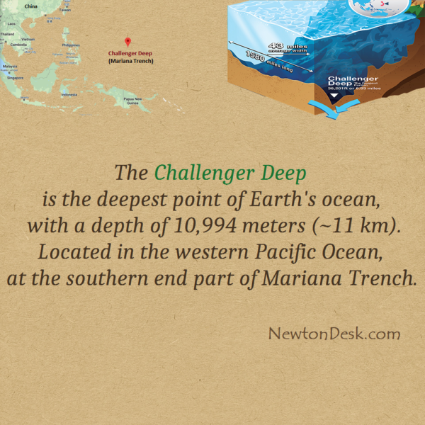 The Challenger Deep – Deepest Point Of Earth's Ocean