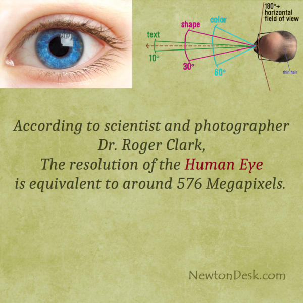 Is Really Human Eye Has A Resolution of 576 Megapixel?