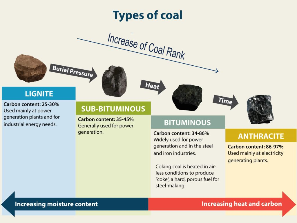 types of coal in nature