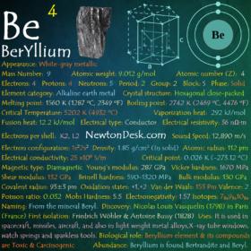 Beryllium Be (Element 4) of Periodic Table