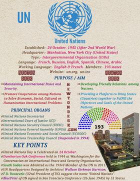United Nations (UN) History, Purpose, Organs