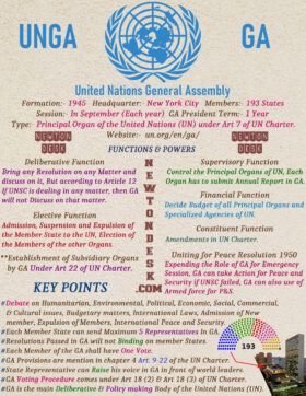 United Nations General Assembly Functions & Powers