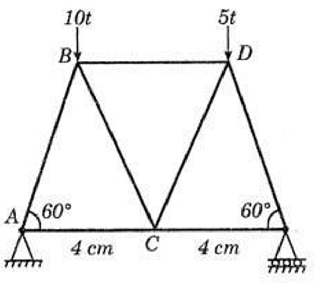 force in truss