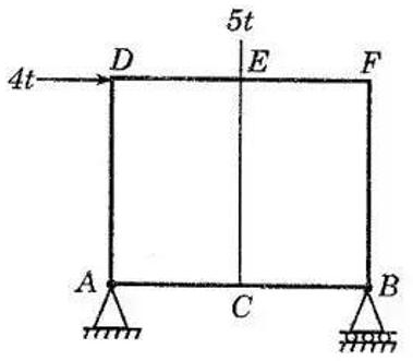 solve truss
