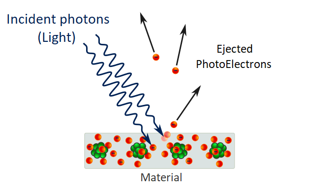 light behave as particle photoelectric effect