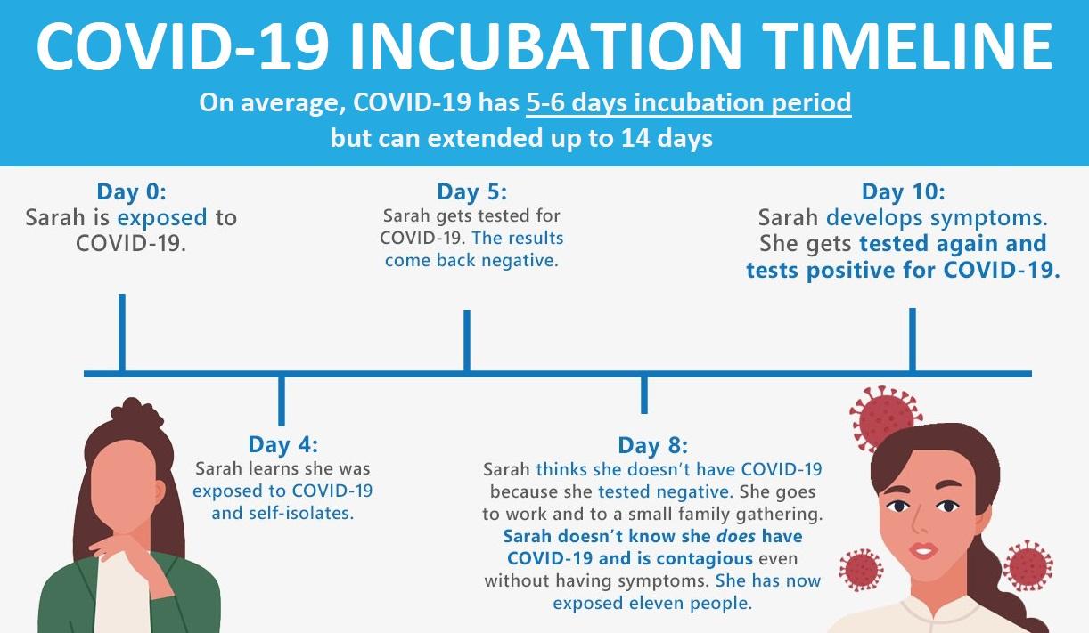 coronavirus covid-19 14 days incubation quarantine