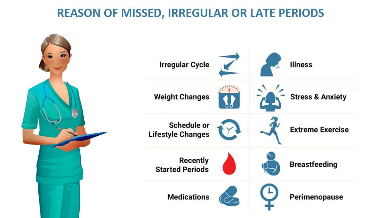 missed irregular or late period