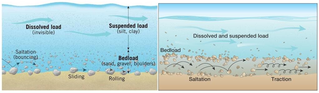 river flow saltation