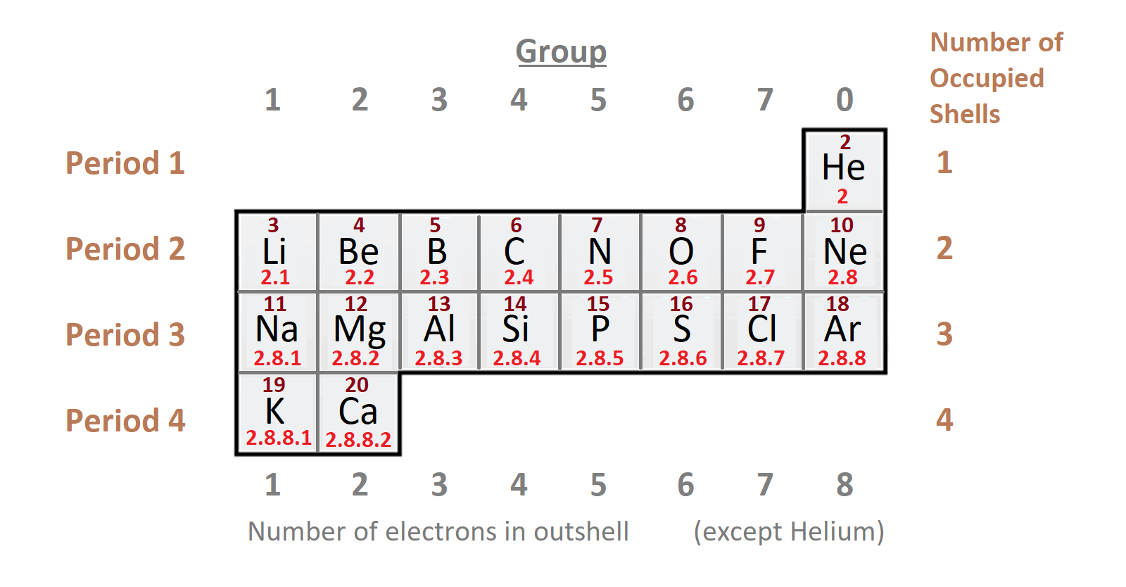 short periods in periodic table