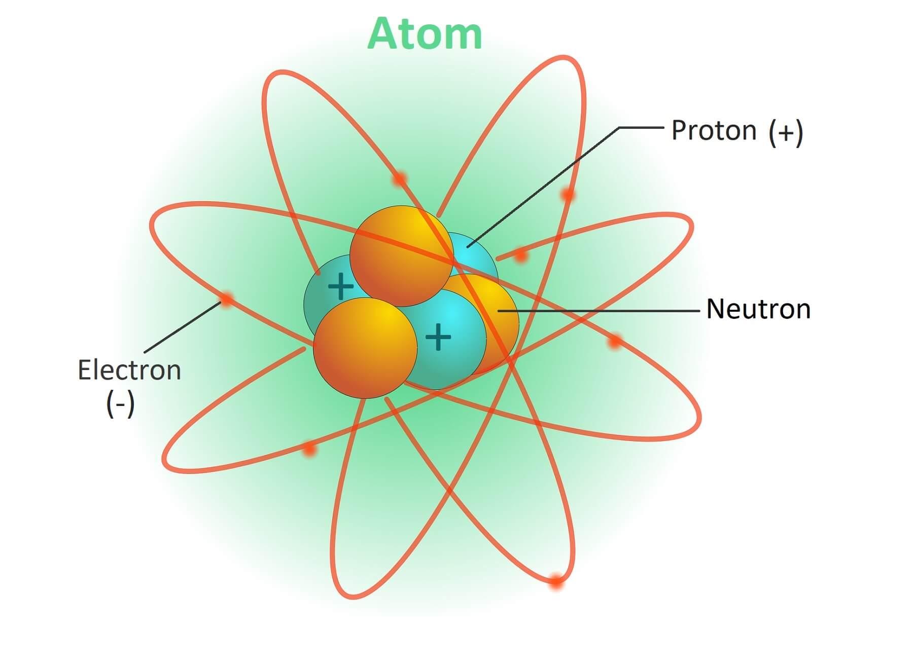 atom structure electron neutron proton