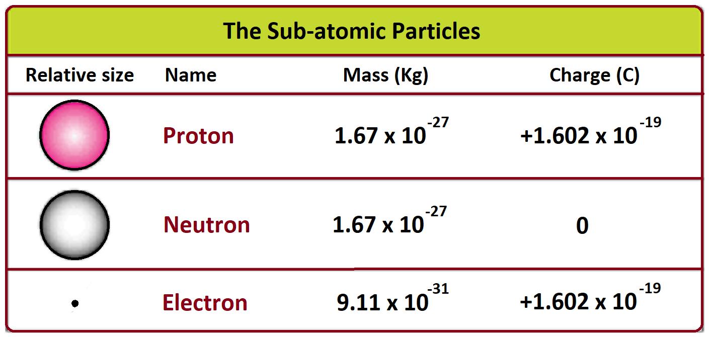 atomic particles proton neutron electron mass number
