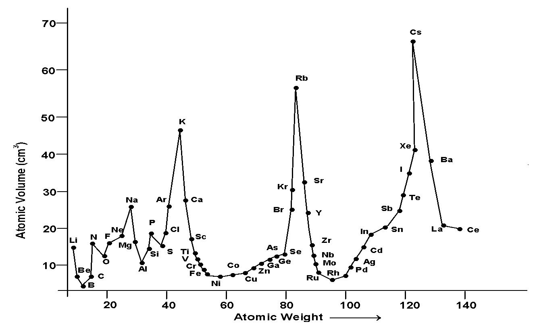 lothar meyer elements arrangement graph