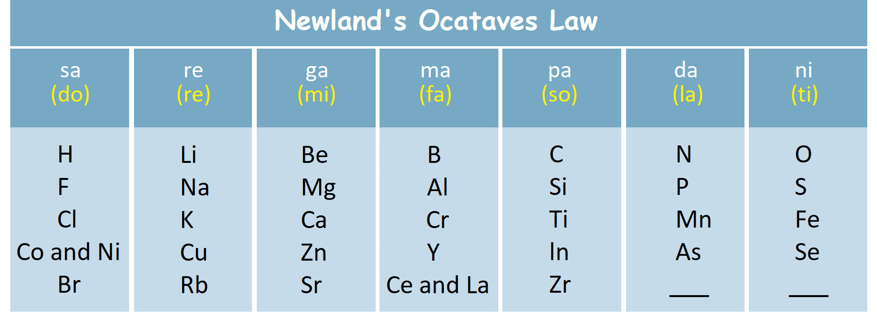 newlands octaves law