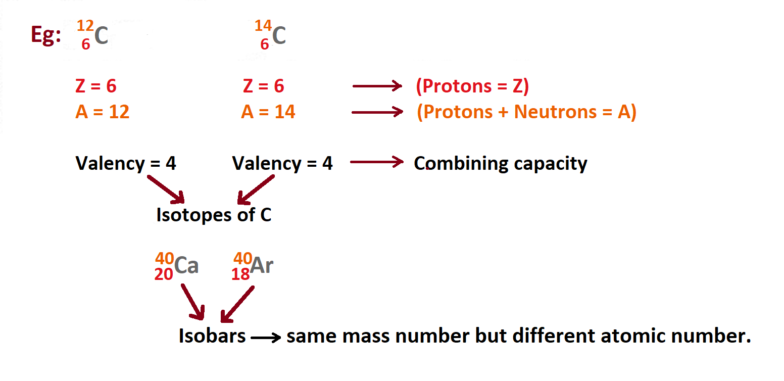 valency of mass number