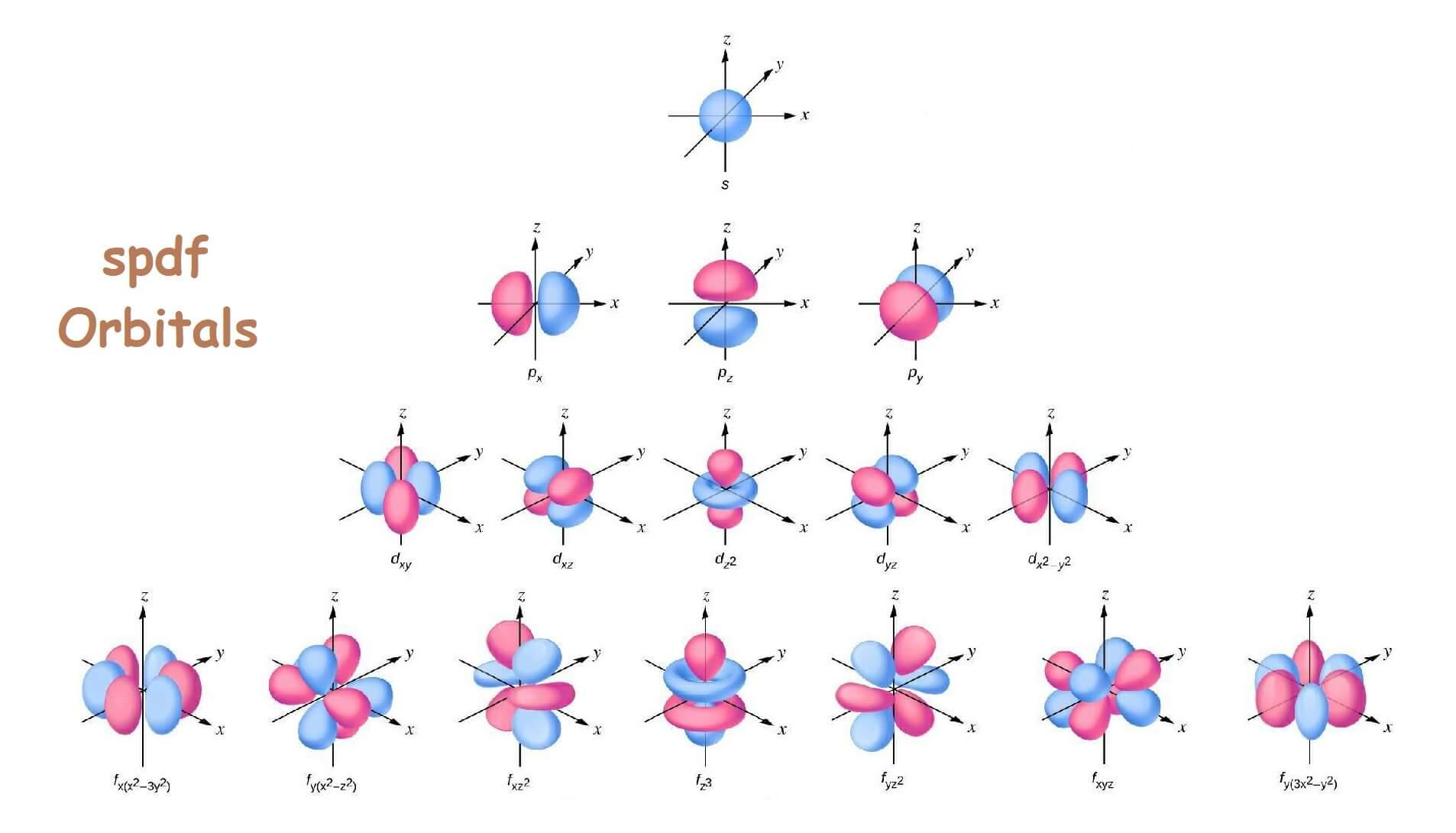 atomic electron orbitals s p d f