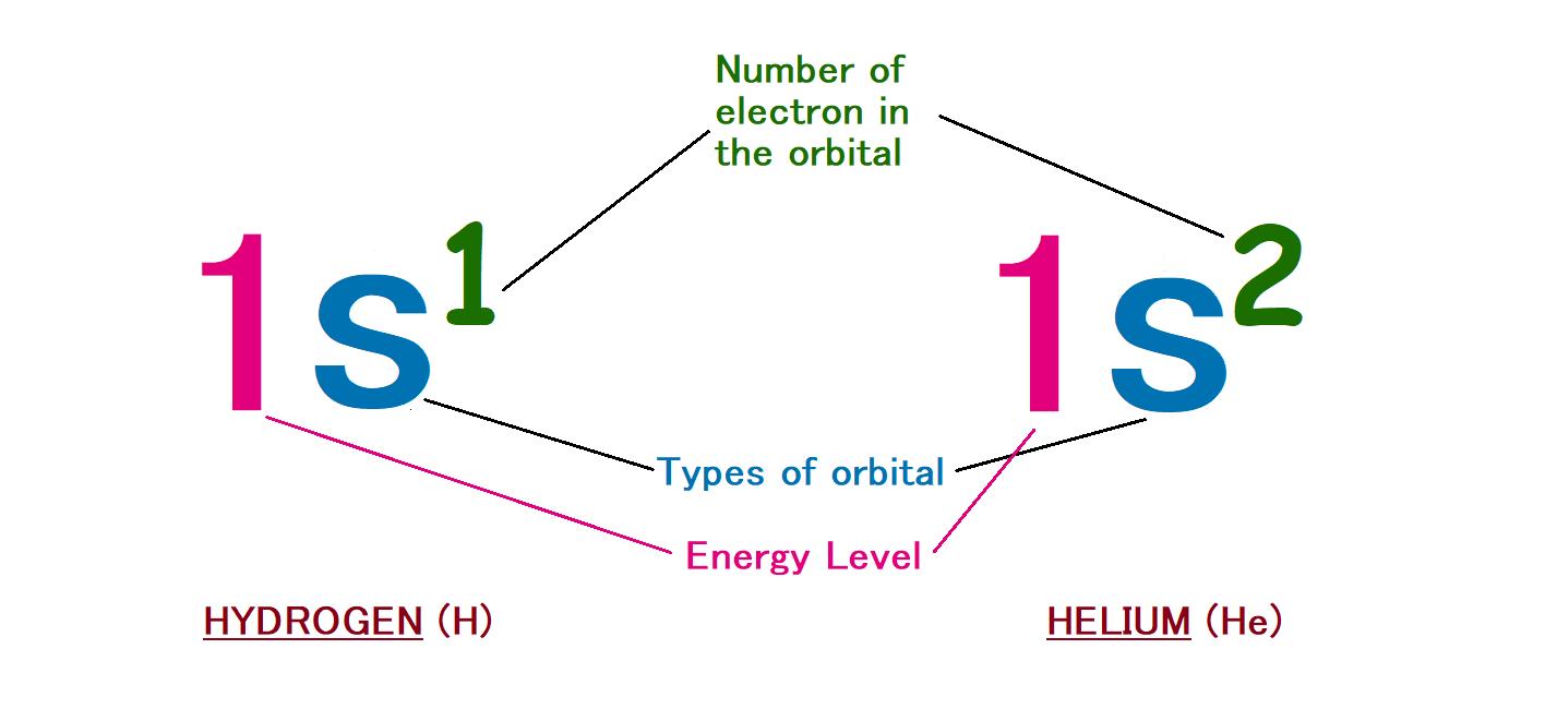 hydrogen helium energy level electron orbital