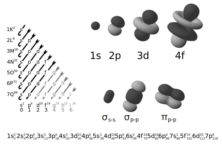spdf electron configuration orbitals