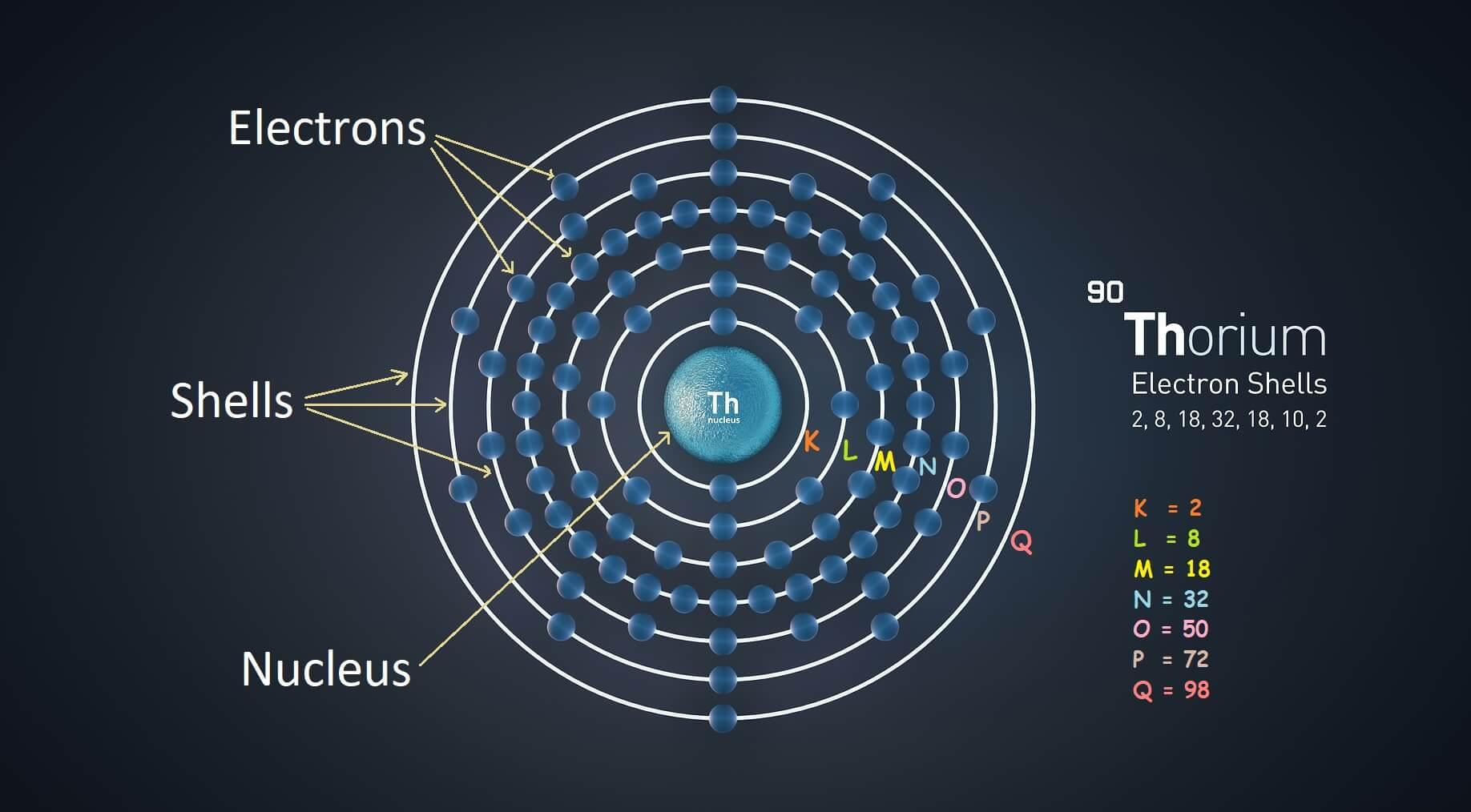 thorium atom electron configuration and shells