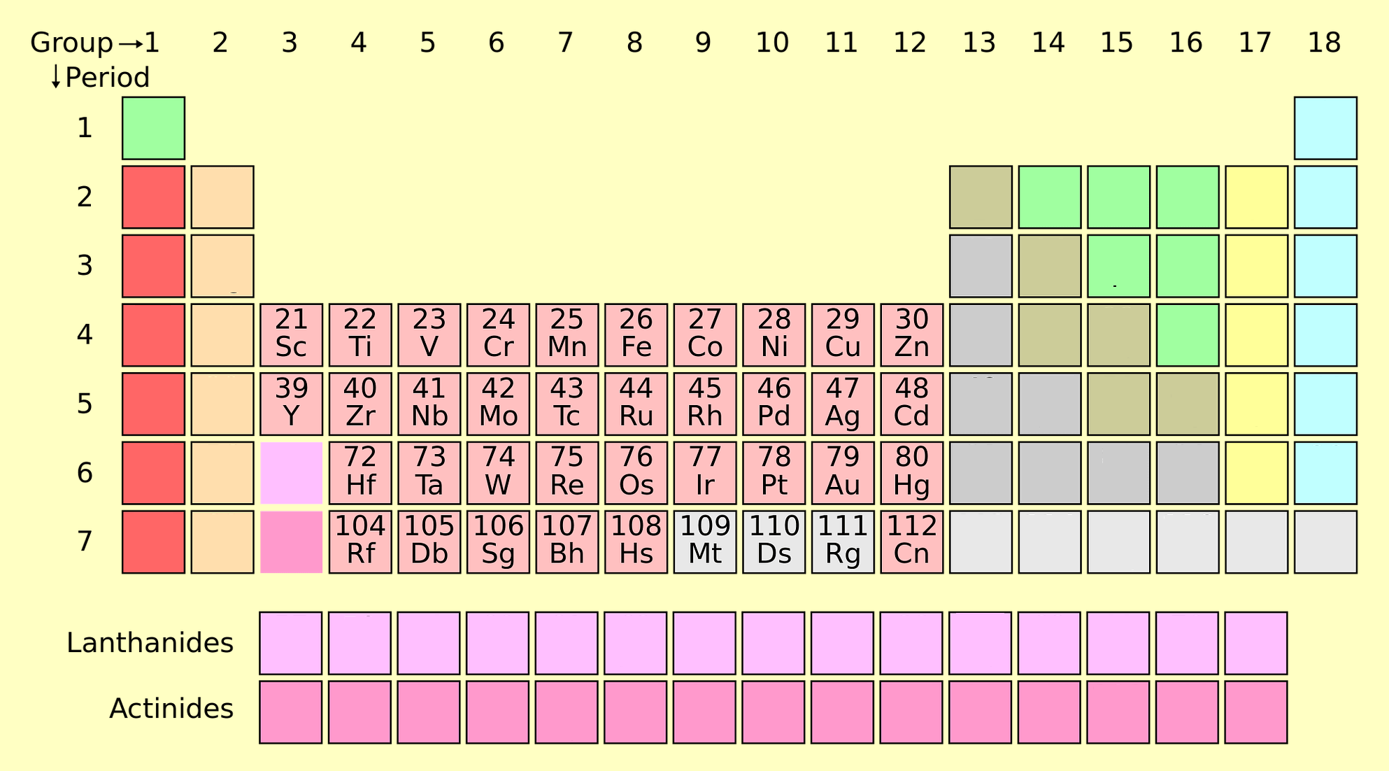 transition metals in the periodic table